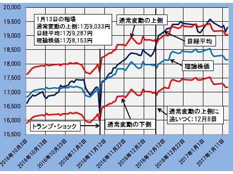 グラフ20170115
