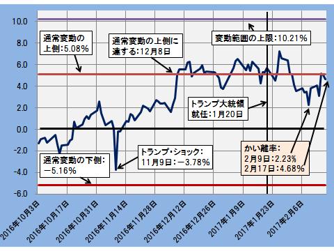 グラフ20170220B