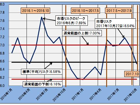理論株価20171027B