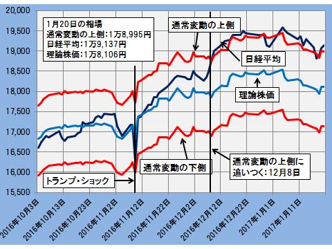 グラフ20170120