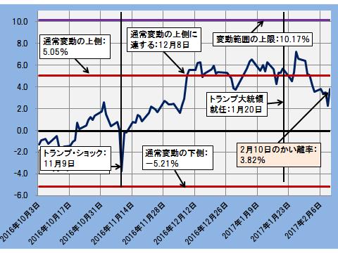 グラフ20170210B