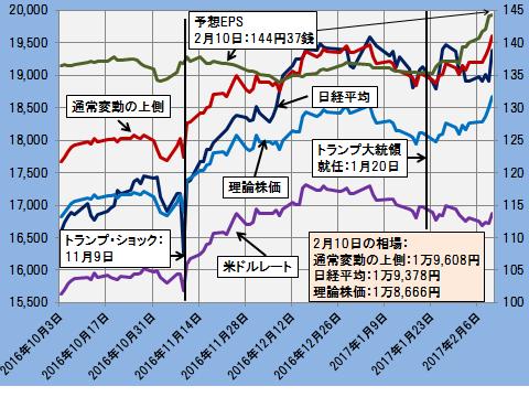 グラフ20170210A