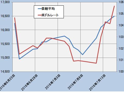 理論株価C