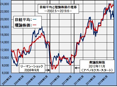 理論株価2019新