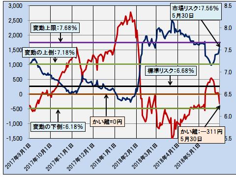 株価20180530BB